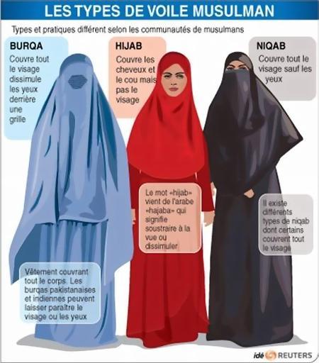 Voile islamique burqa hijab niqab tchador reuters